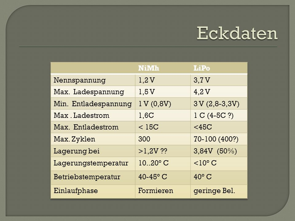 Eckdaten NiMh LiPo Nennspannung 1,2 V 3,7 V Max. Ladespannung 1,5 V