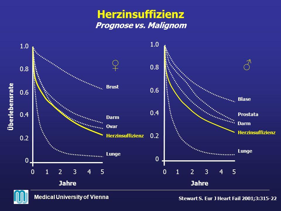 Herzinsuffizienz Prognose vs. Malignom