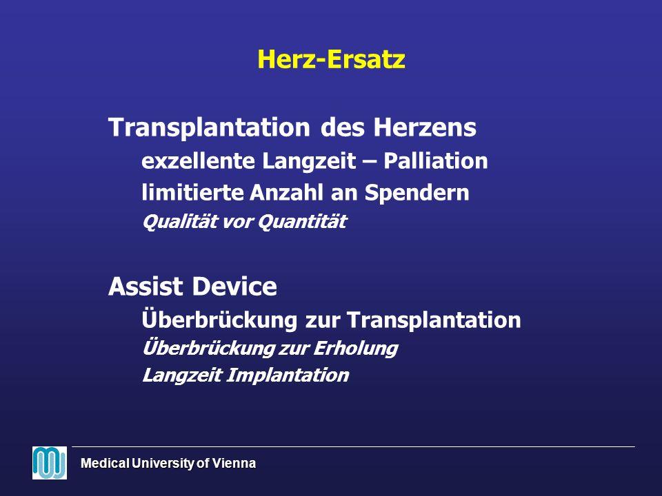 Transplantation des Herzens