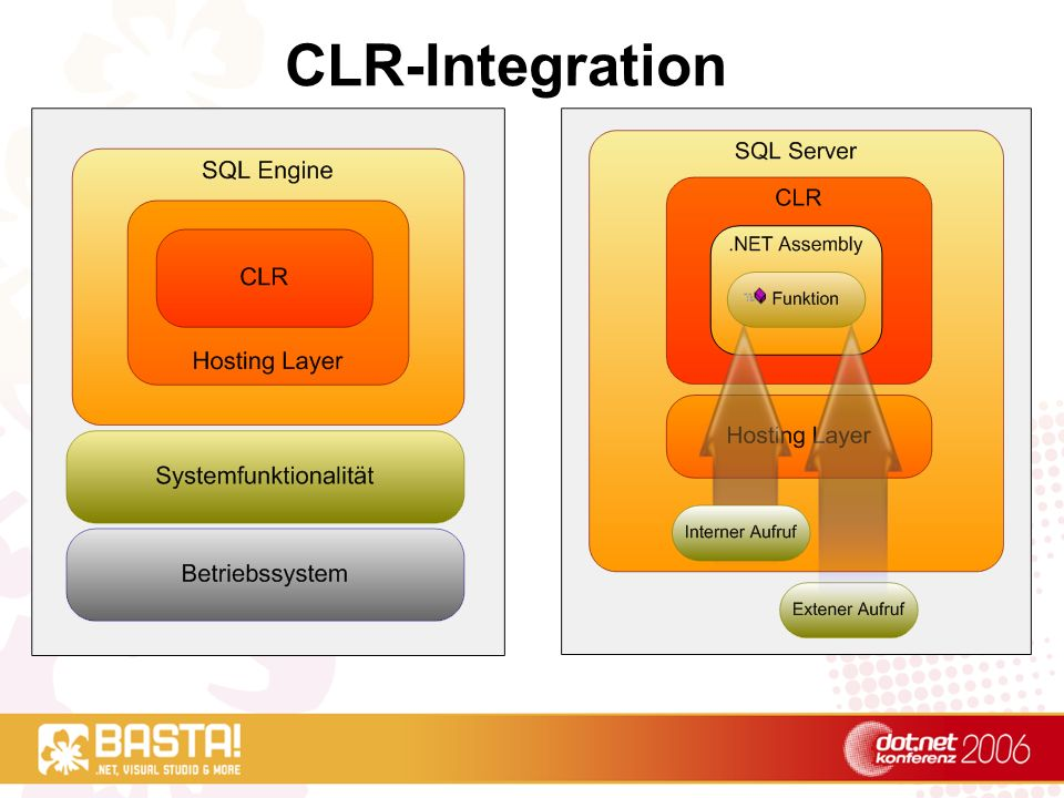 CLR-Integration