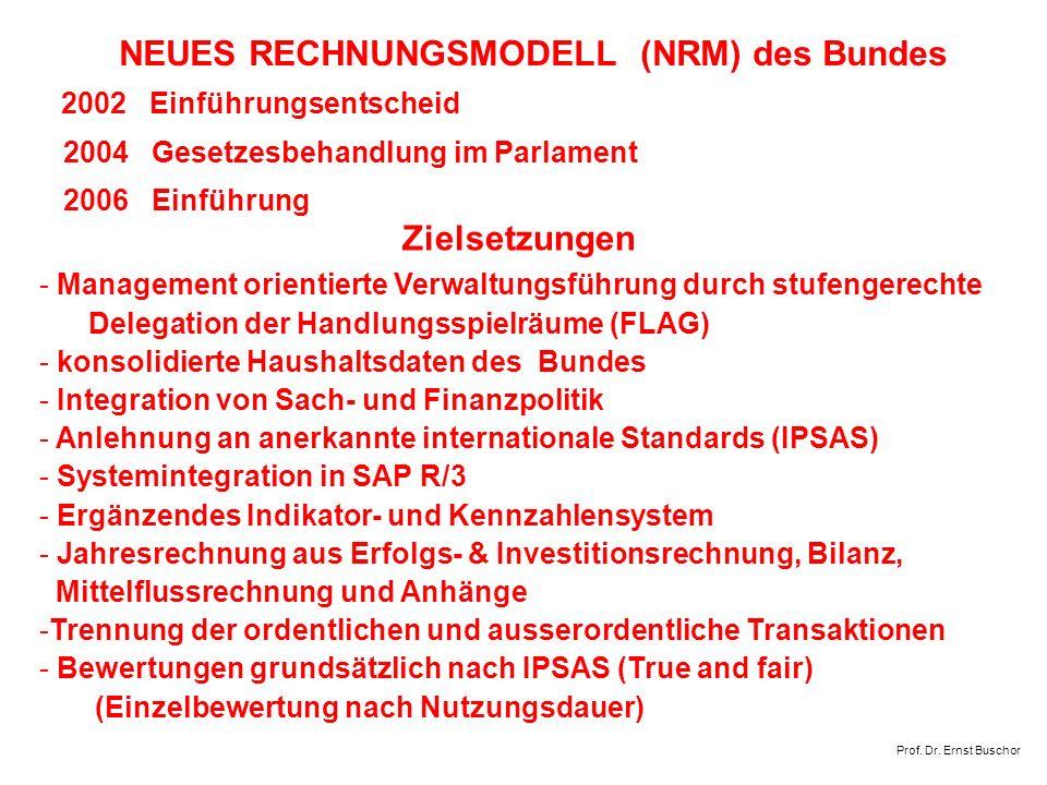 Zielsetzungen 2004 Gesetzesbehandlung im Parlament 2006 Einführung