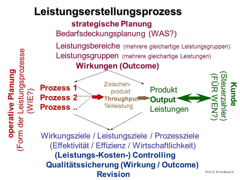 Leistungserstellungsprozess
