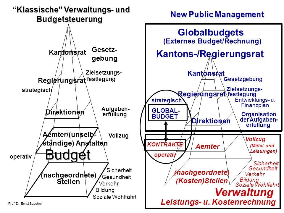 (Externes Budget/Rechnung) Kantons-/Regierungsrat