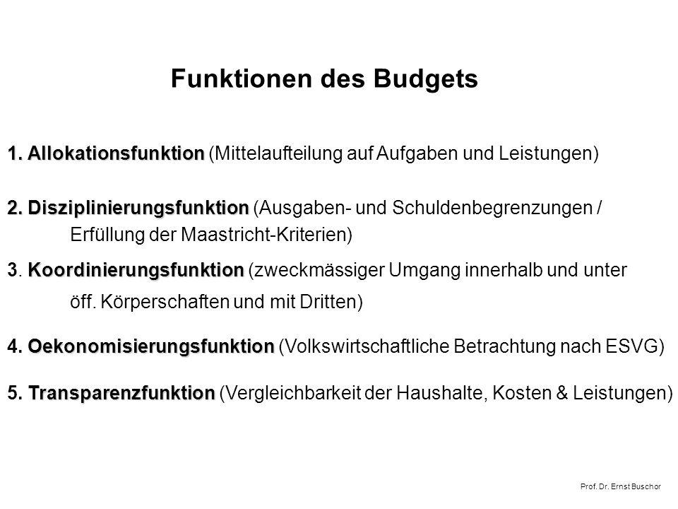 Funktionen des Budgets