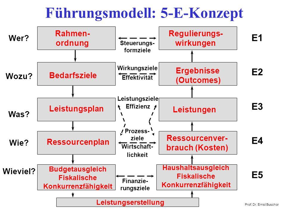 Führungsmodell: 5-E-Konzept