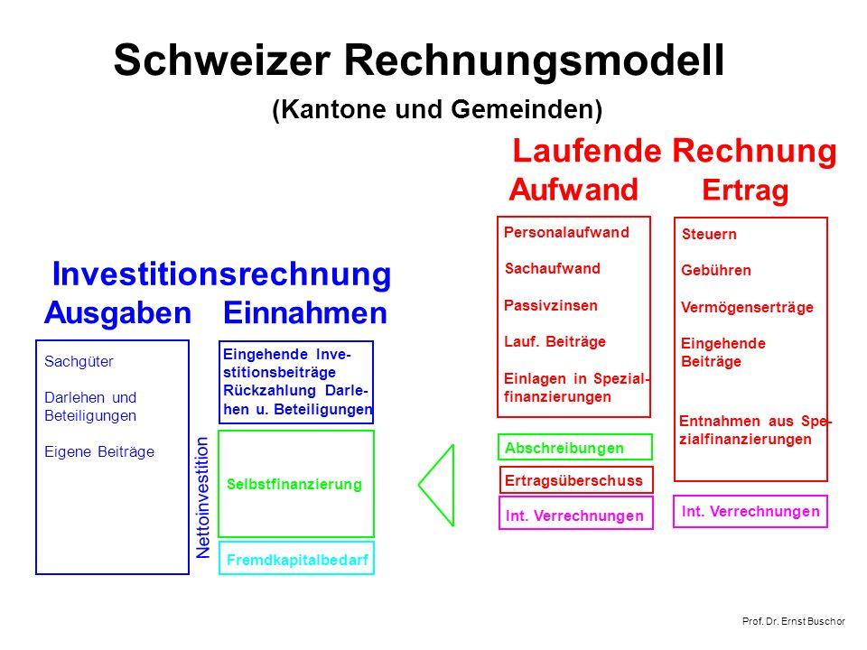 Schweizer Rechnungsmodell