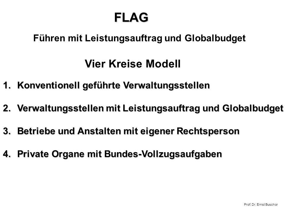FLAG Vier Kreise Modell Führen mit Leistungsauftrag und Globalbudget