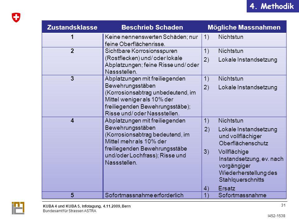 4. Methodik Zustandsklasse Beschrieb Schaden Mögliche Massnahmen 1
