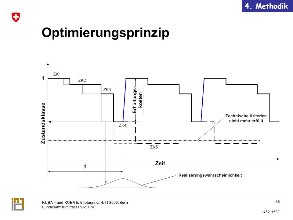 4. Methodik Optimierungsprinzip