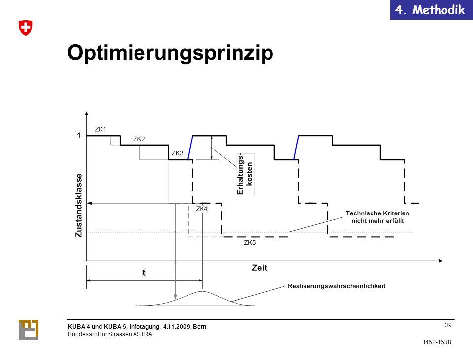 4. Methodik Optimierungsprinzip