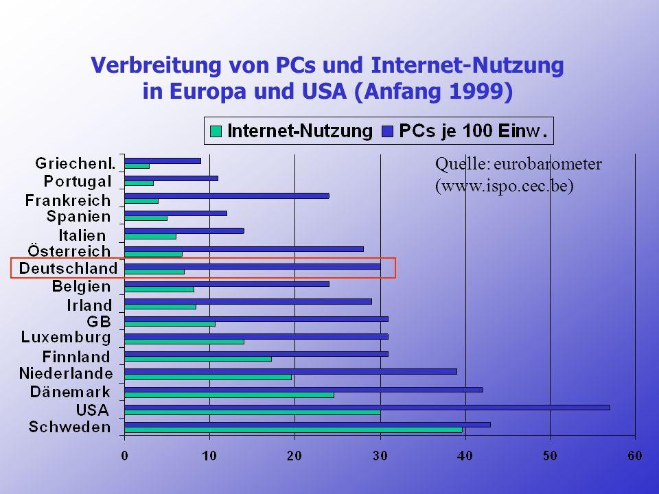 Verbreitung von PCs und Internet-Nutzung