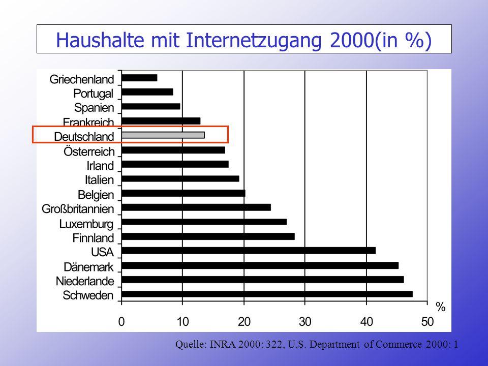 Haushalte mit Internetzugang 2000(in %)