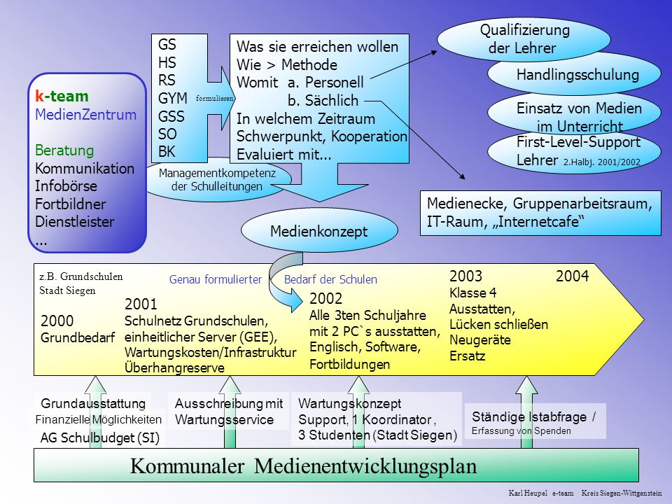 Kommunaler Medienentwicklungsplan