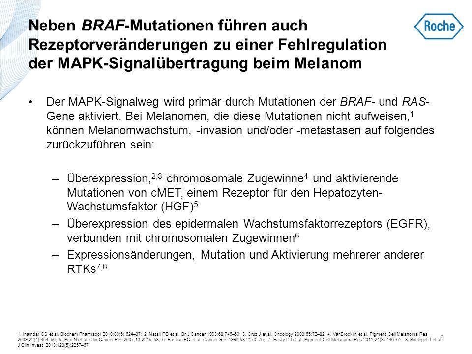 Neben BRAF-Mutationen führen auch Rezeptorveränderungen zu einer Fehlregulation der MAPK-Signalübertragung beim Melanom
