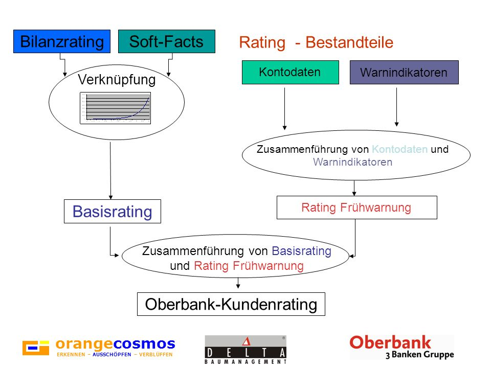 Oberbank-Kundenrating