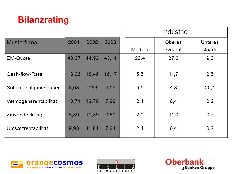 Bilanzrating orangecosmos Industrie Musterfirma 2001 2002 2003 Median