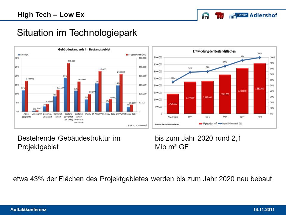 Situation im Technologiepark