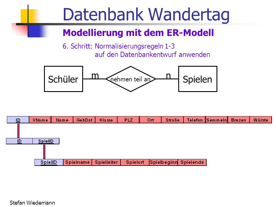 Datenbank Wandertag Modellierung mit dem ER-Modell Schüler Spielen m n