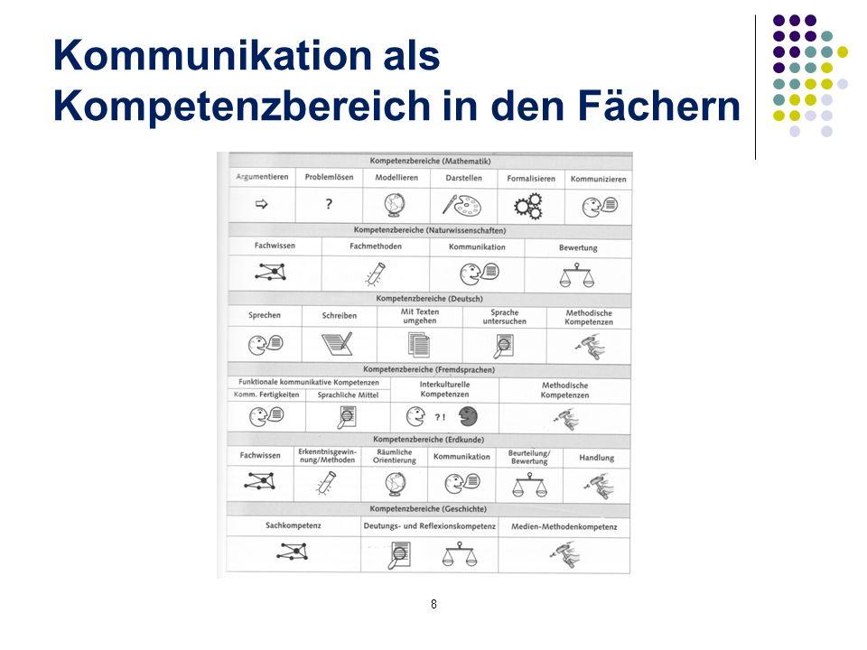 Kommunikation als Kompetenzbereich in den Fächern