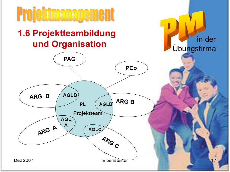 Projektmanagement 1.6 Projektteambildung und Organisation