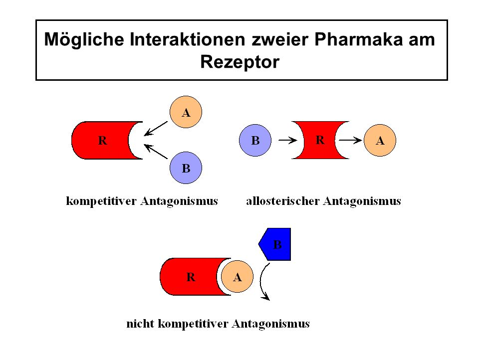 Mögliche Interaktionen zweier Pharmaka am Rezeptor