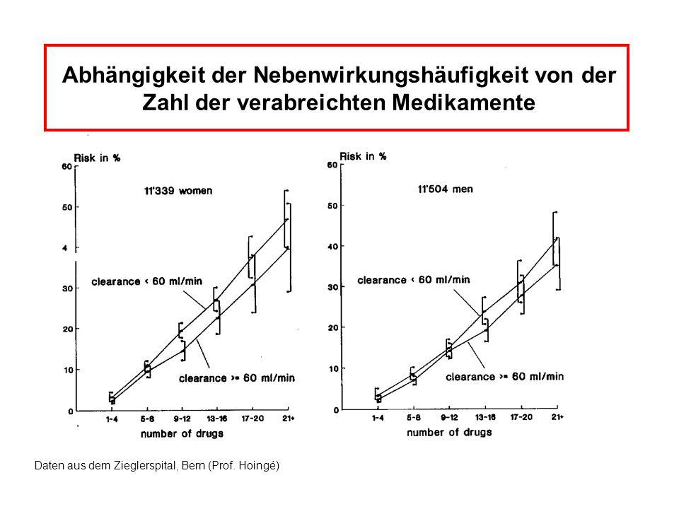 Abhängigkeit der Nebenwirkungshäufigkeit von der Zahl der verabreichten Medikamente