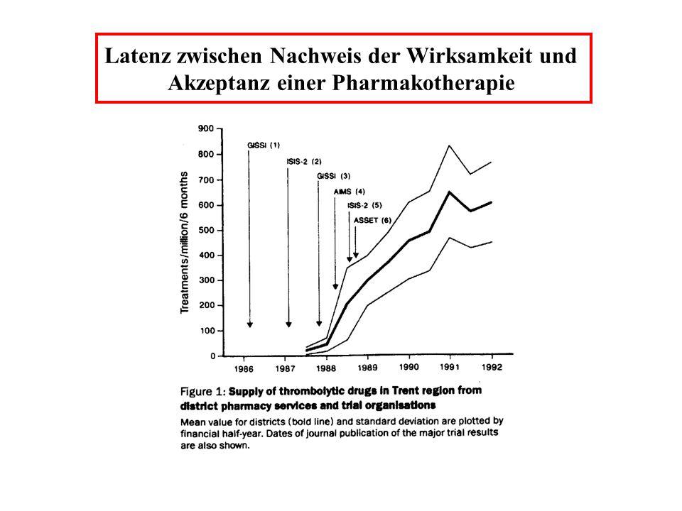 Latenz zwischen Nachweis der Wirksamkeit und Akzeptanz einer Pharmakotherapie