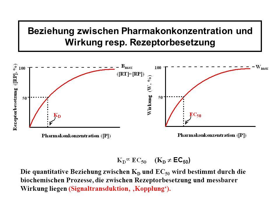 Beziehung zwischen Pharmakonkonzentration und Wirkung resp