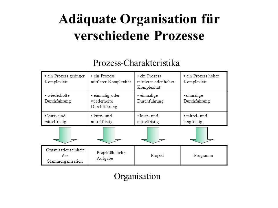 Adäquate Organisation für verschiedene Prozesse