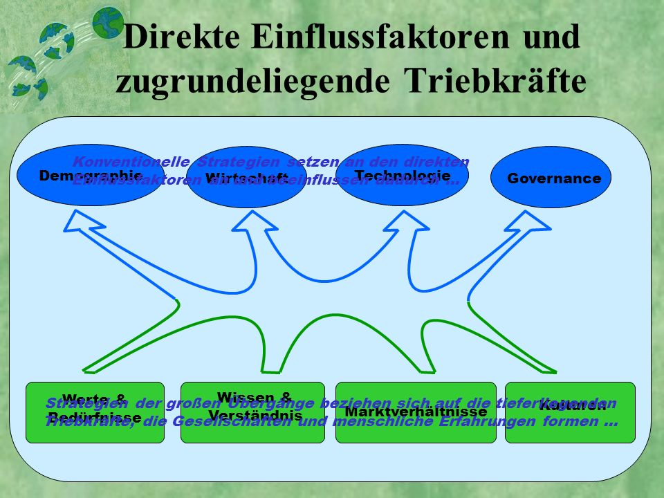 Direkte Einflussfaktoren und zugrundeliegende Triebkräfte