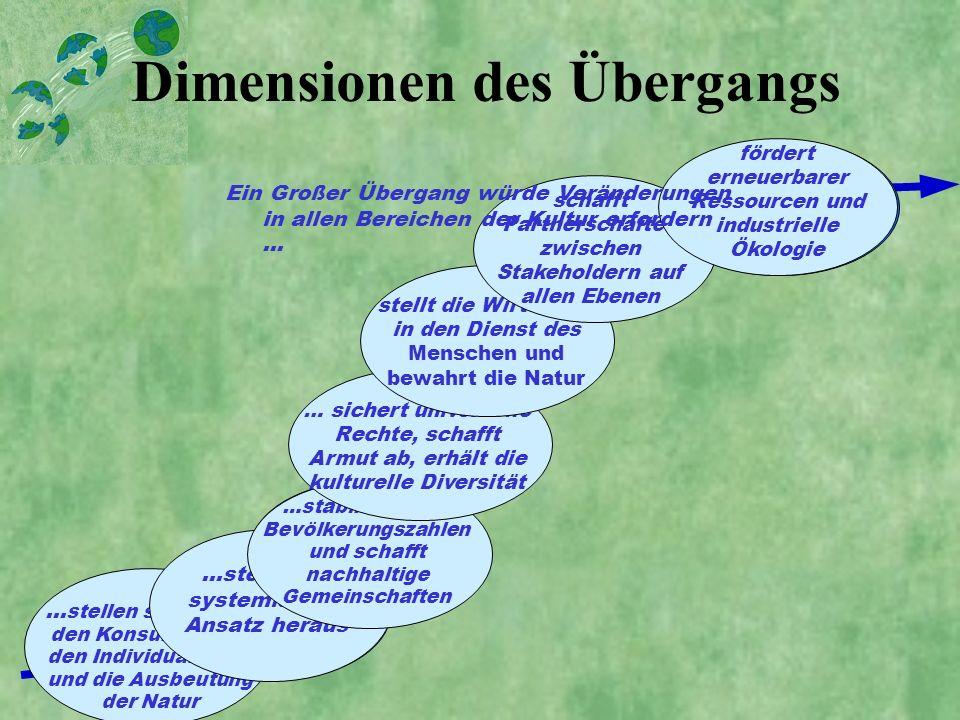 Dimensionen des Übergangs
