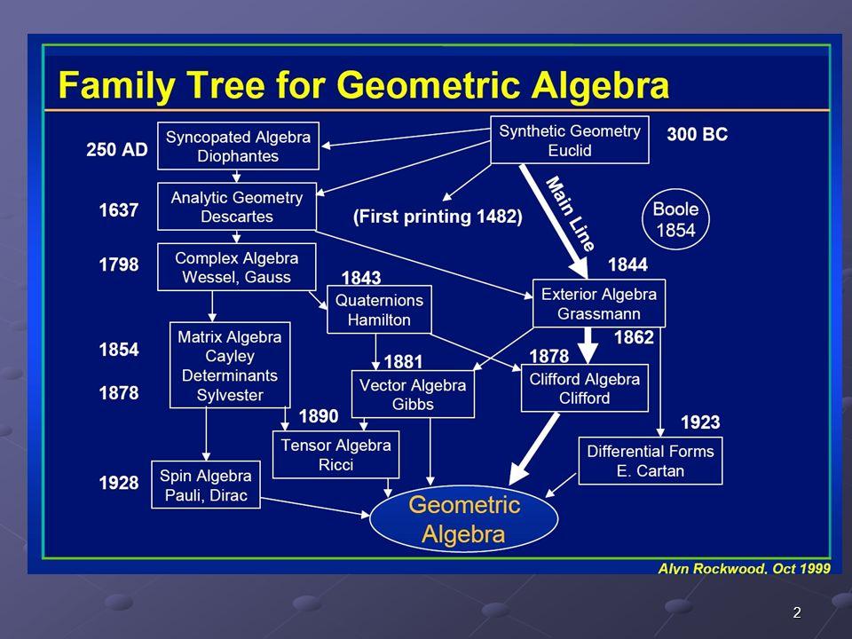 1878: Clifford führt geometrische Algebra ein, stirbt jedoch mit 34 Verdrängung durch Gibb's Vektorkalkül