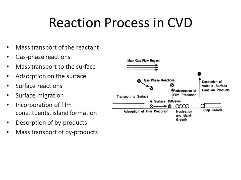Reaction Process in CVD