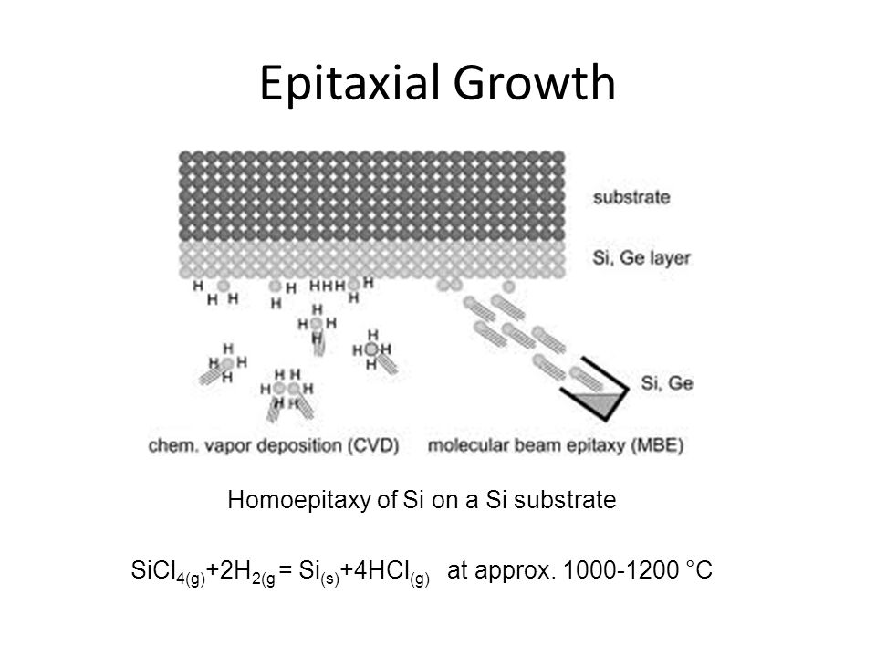 Epitaxial Growth Homoepitaxy of Si on a Si substrate