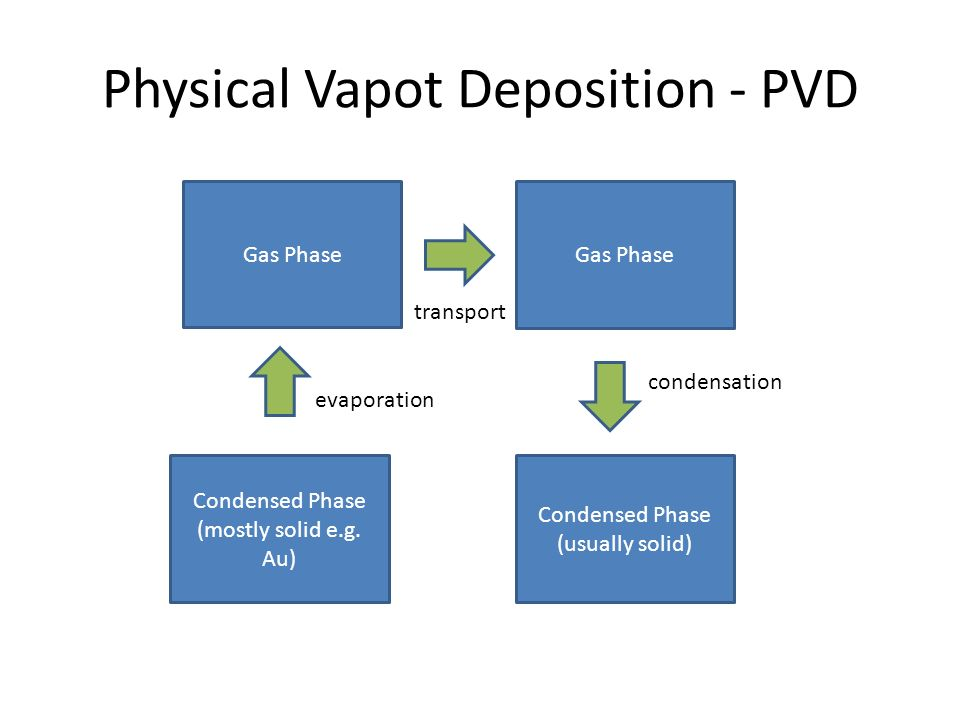 Physical Vapot Deposition - PVD