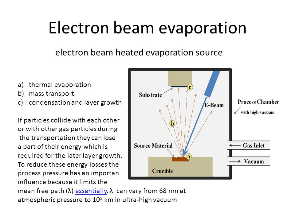 Electron beam evaporation