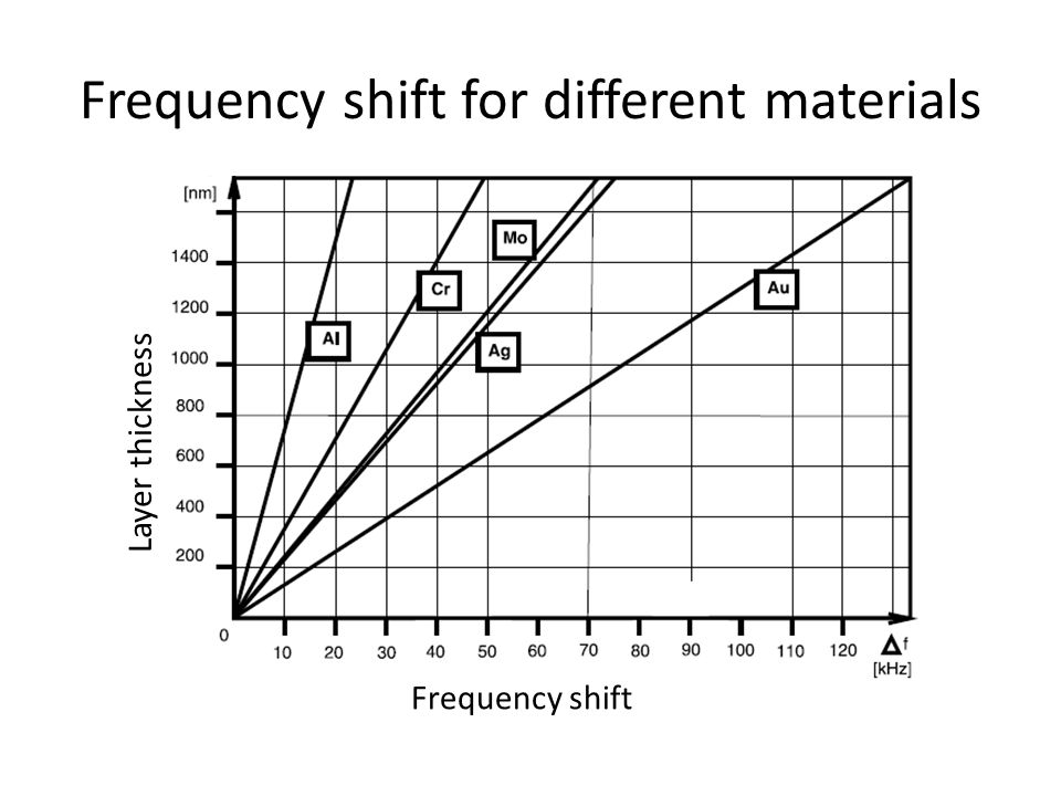 Frequency shift for different materials