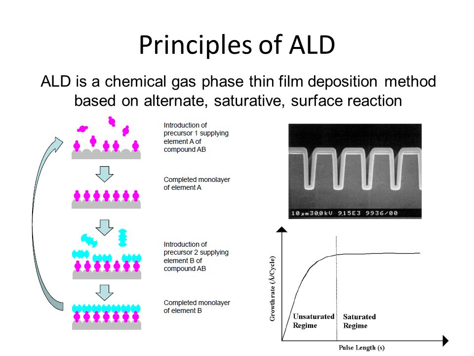 Principles of ALD ALD is a chemical gas phase thin film deposition method based on alternate, saturative, surface reaction.