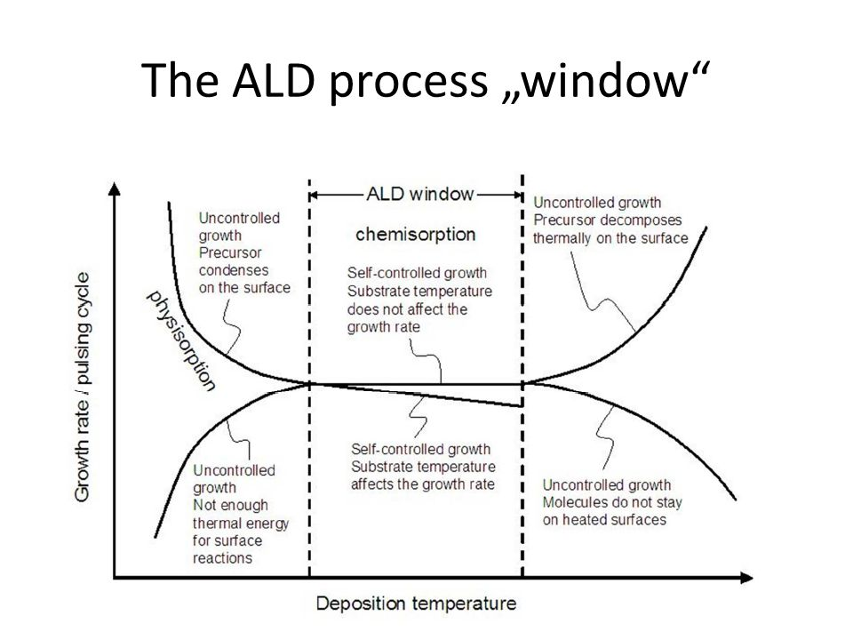 "The ALD process ""window"