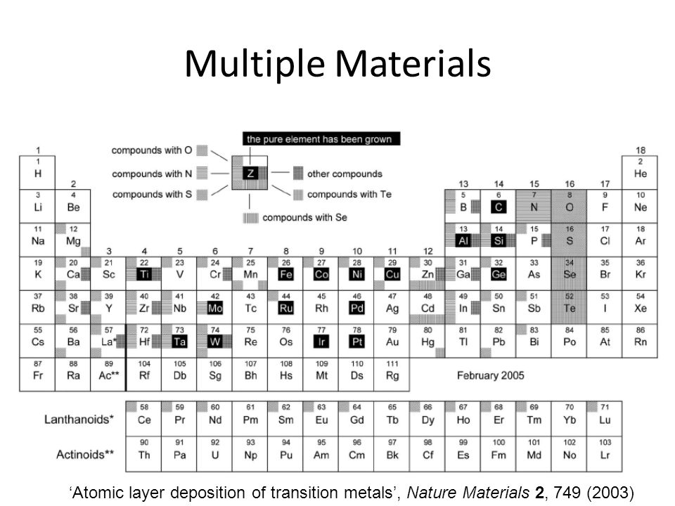 Multiple Materials 'Atomic layer deposition of transition metals', Nature Materials 2, 749 (2003)
