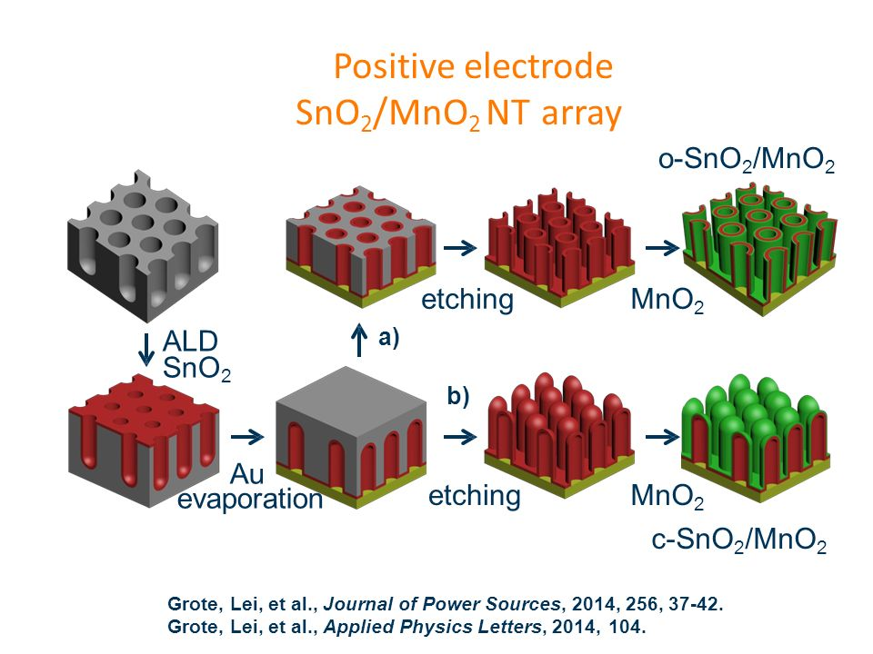 Positive electrode SnO2/MnO2 NT array