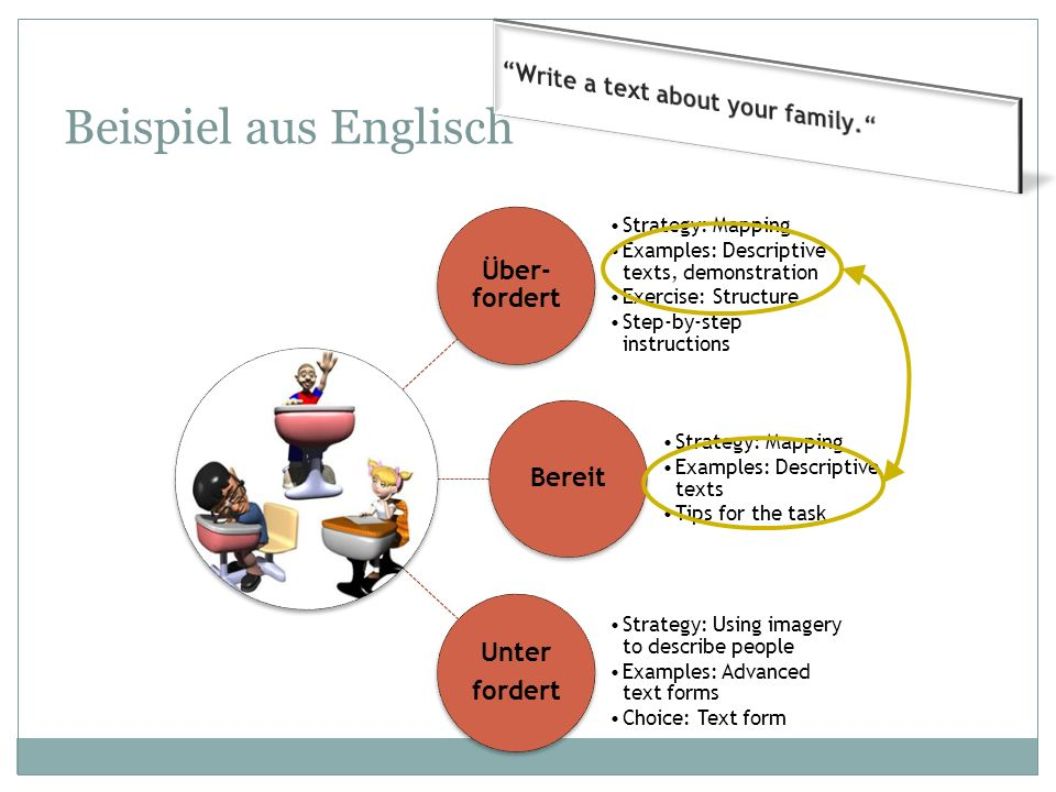 Beispiel aus Englisch Write a text about your family. Über-fordert