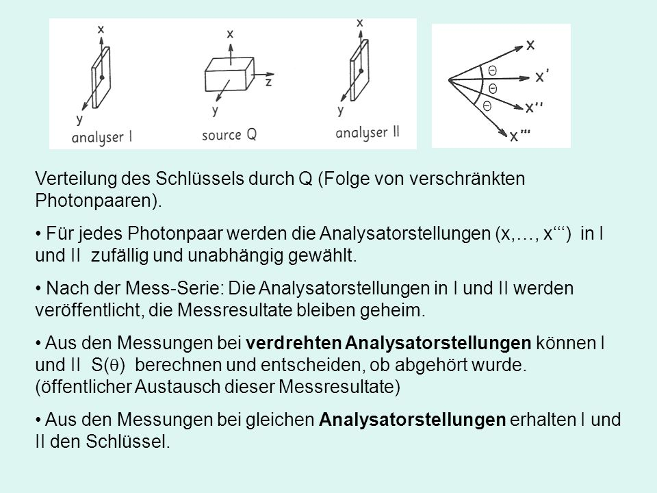Verteilung des Schlüssels durch Q (Folge von verschränkten Photonpaaren).