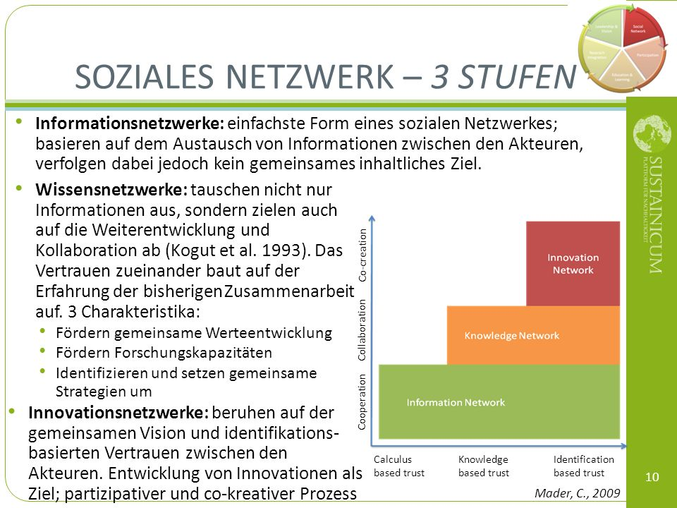 Soziales Netzwerk – 3 Stufen