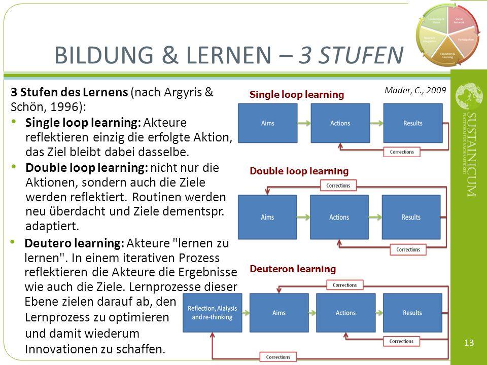 Bildung & Lernen – 3 Stufen