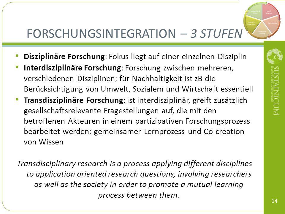 Forschungsintegration – 3 Stufen