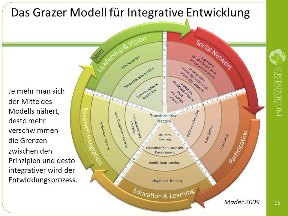 Das Grazer Modell für Integrative Entwicklung