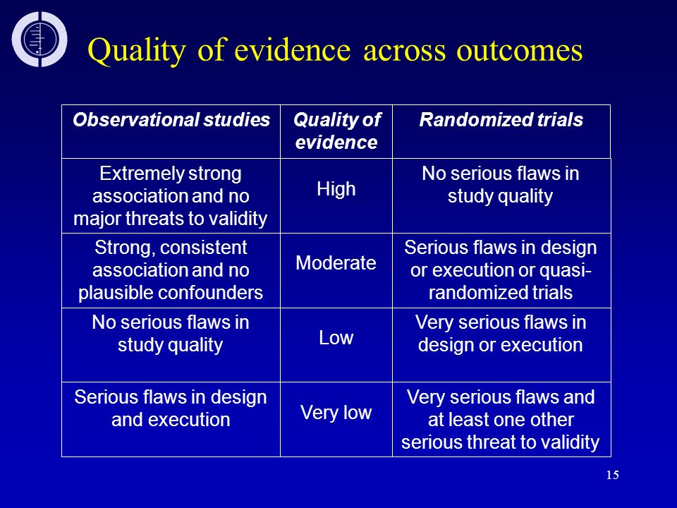 Quality of evidence across outcomes
