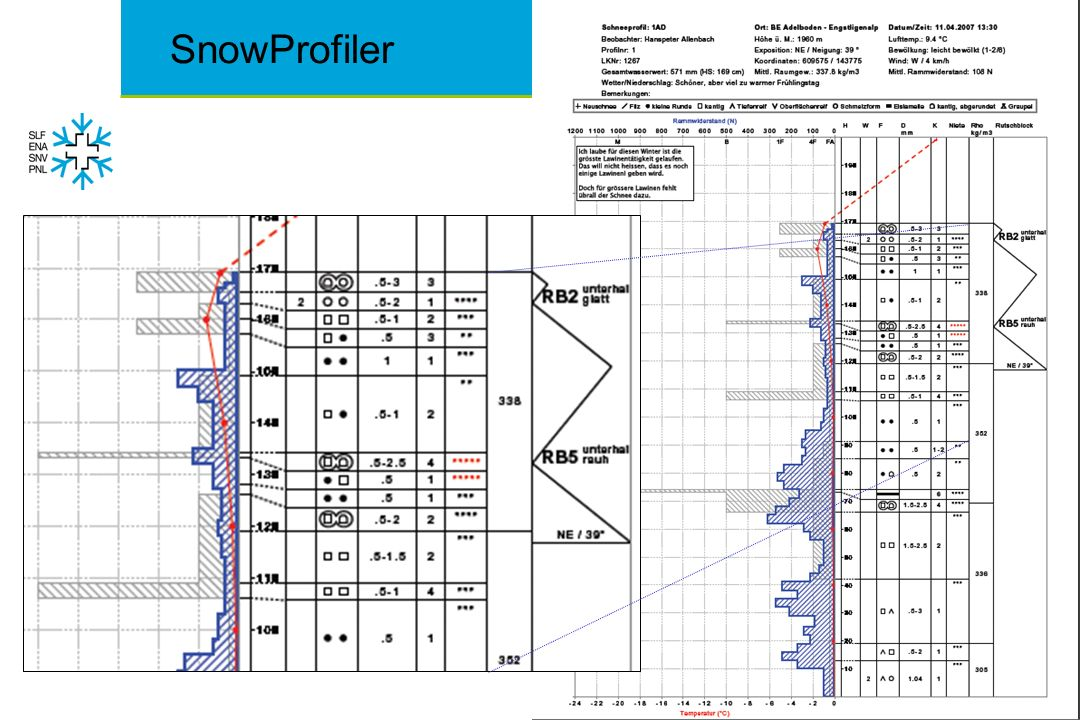 SnowProfiler Nietentest