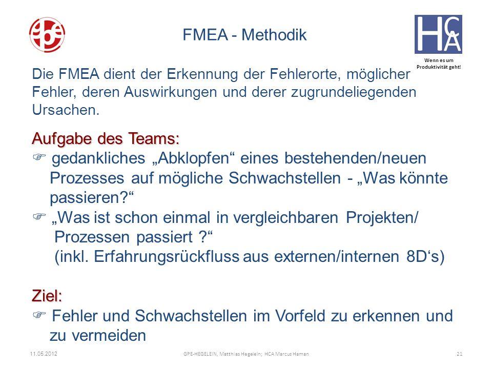Beschreibung der Methodik: